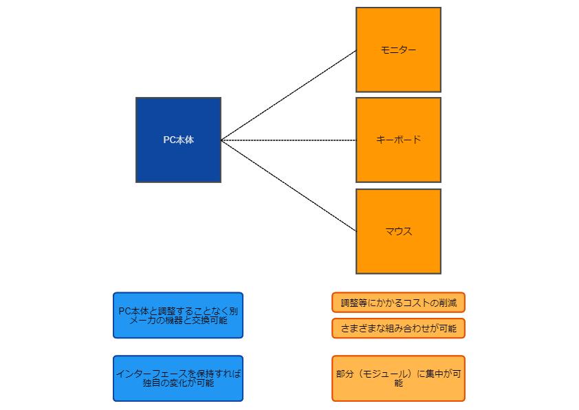 モジュール型アーキテクチャ